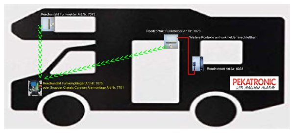 Wireless and wired solution in motorhomes